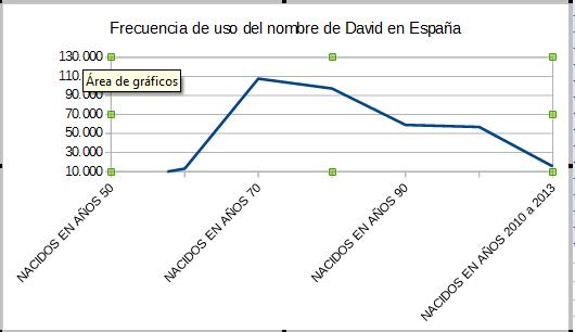 Frecuencia de uso según la década del nombre de David