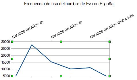 grafico ine frecuencia uso eva