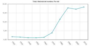 grafico ine nombre de sara