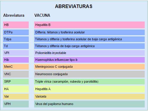 vacunas abreviaturas